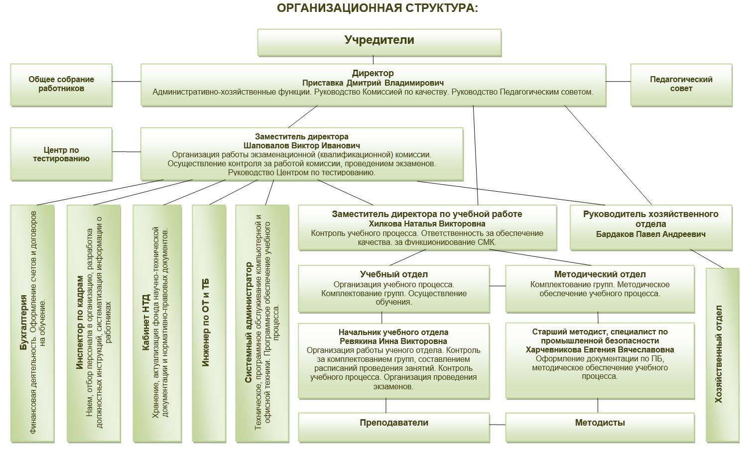 Взаимодействие отделов на предприятии схема
